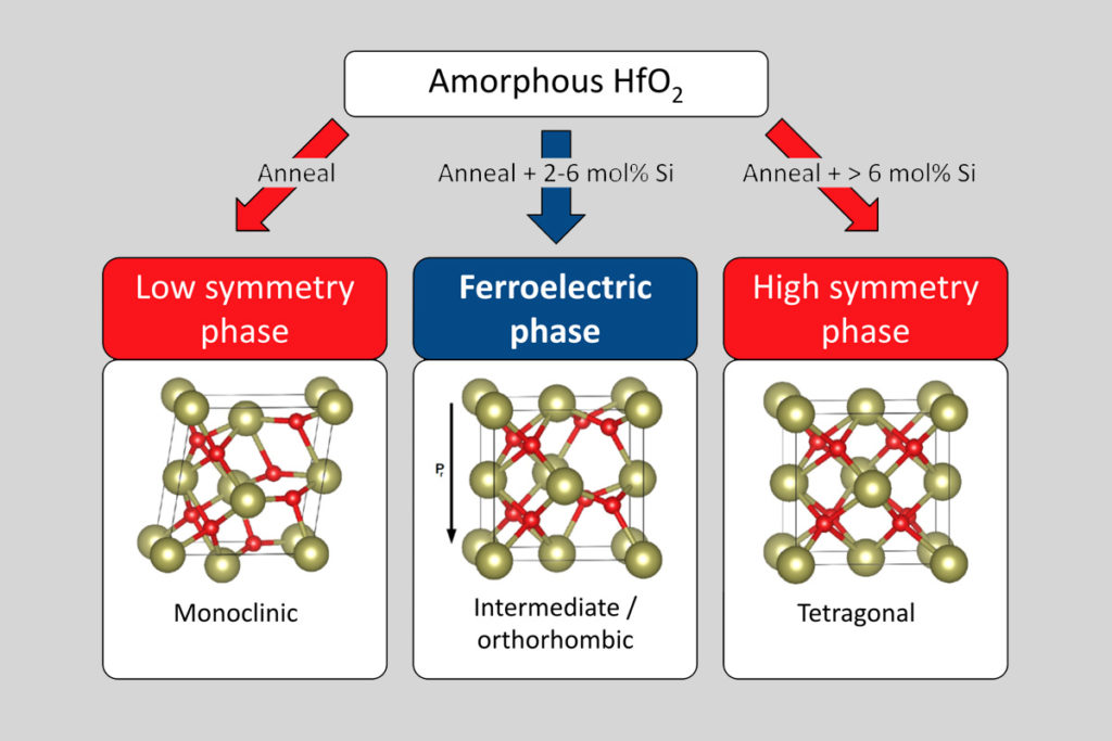 Fig. 1: Transformation of amorphous hafnium oxide into its known crystalline states and into the newly discovered ferroelectric phase